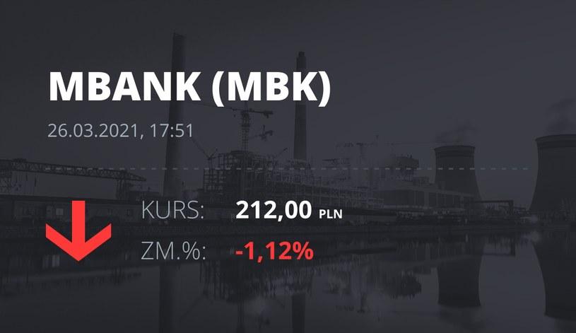 Notowania akcji spółki mBank z 26 marca 2021 roku