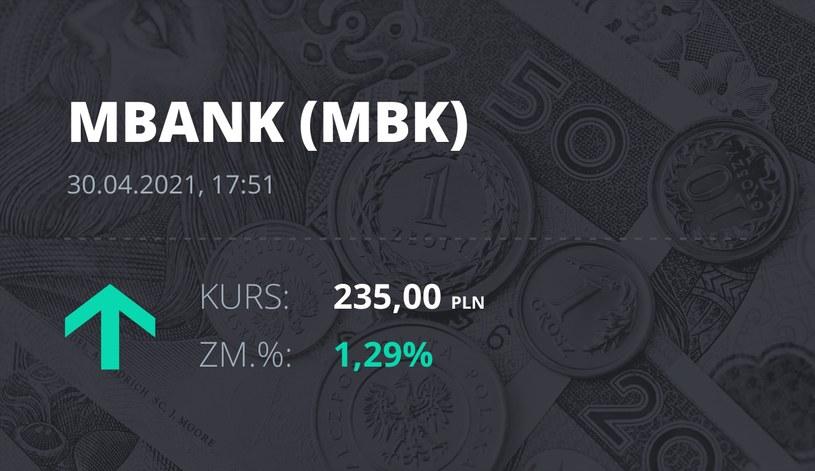 Notowania akcji spółki mBank z 30 kwietnia 2021 roku