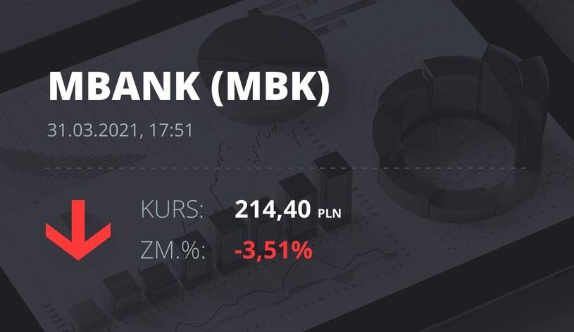 Notowania akcji spółki mBank z 31 marca 2021 roku