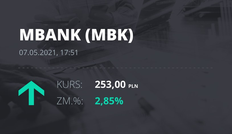 Notowania akcji spółki mBank z 7 maja 2021 roku