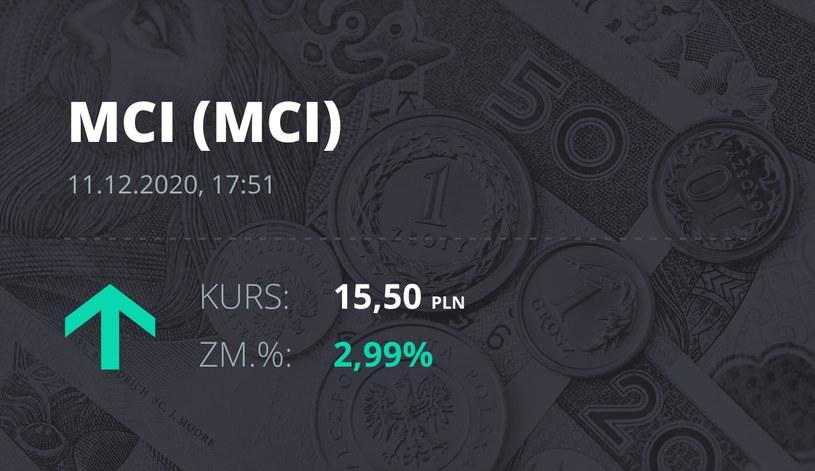 Notowania akcji spółki MCI Capital z 11 grudnia 2020 roku