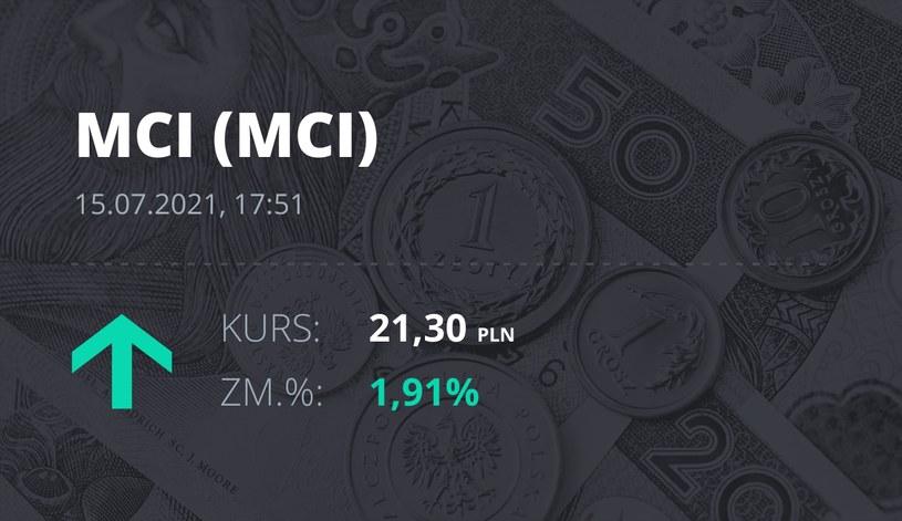 Notowania akcji spółki MCI Capital z 15 lipca 2021 roku