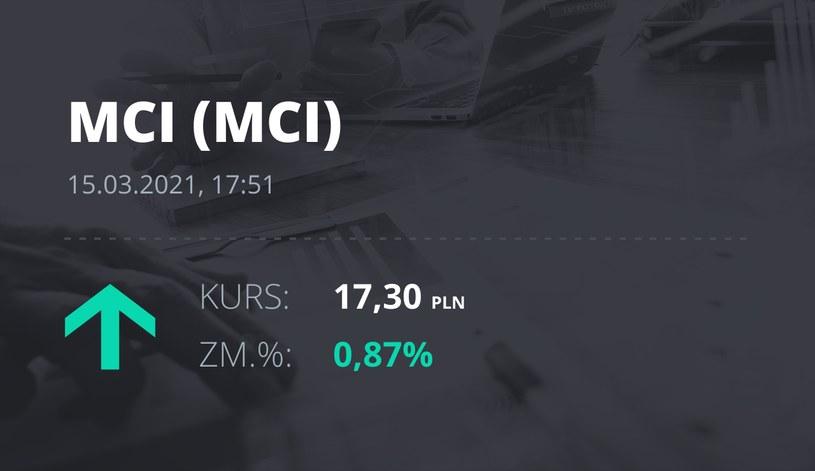 Notowania akcji spółki MCI Capital z 15 marca 2021 roku