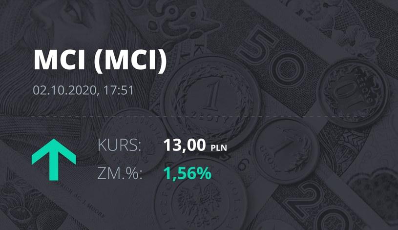 Notowania akcji spółki MCI Capital z 2 października 2020 roku