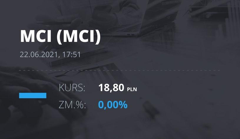 Notowania akcji spółki MCI Capital z 22 czerwca 2021 roku