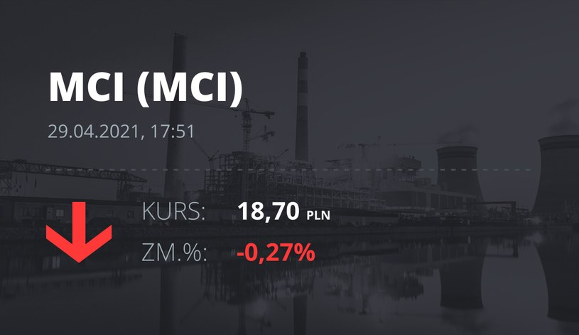Notowania akcji spółki MCI Capital z 29 kwietnia 2021 roku
