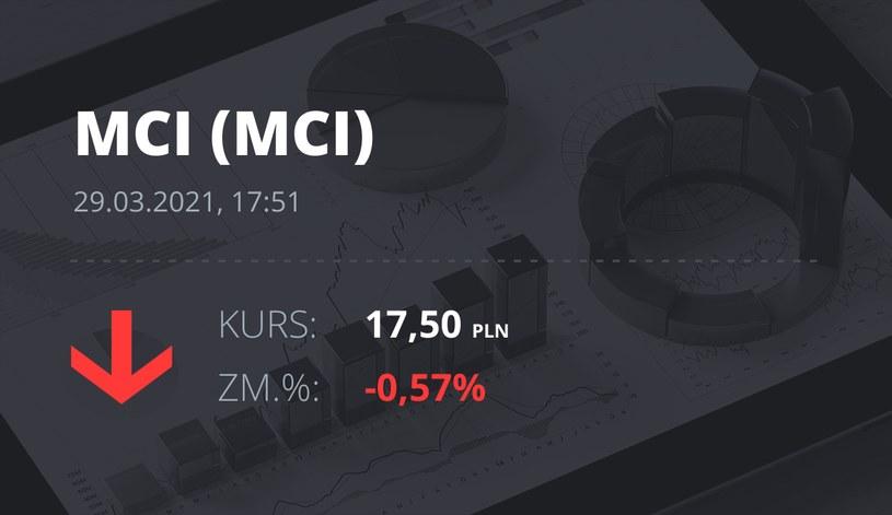 Notowania akcji spółki MCI Capital z 29 marca 2021 roku