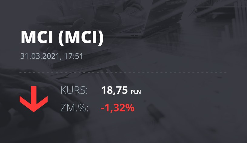Notowania akcji spółki MCI Capital z 31 marca 2021 roku