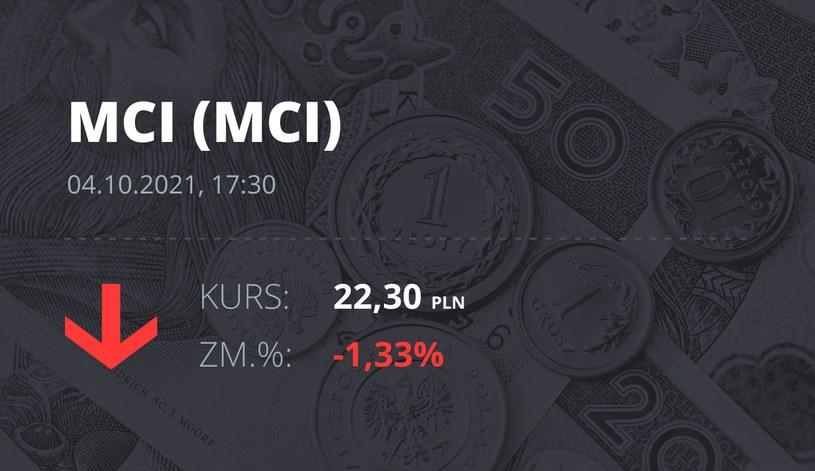 Notowania akcji spółki MCI Capital z 4 października 2021 roku