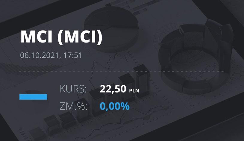 Notowania akcji spółki MCI Capital z 6 października 2021 roku