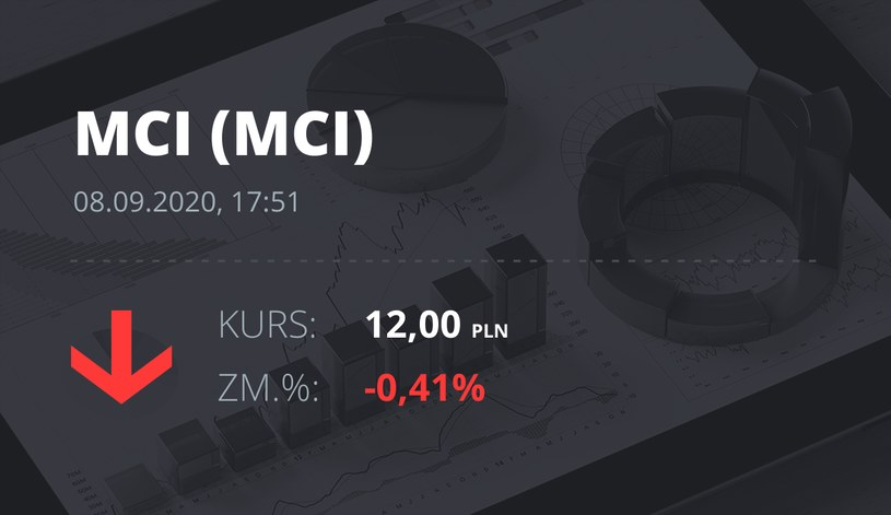 Notowania akcji spółki MCI Capital z 8 września 2020 roku