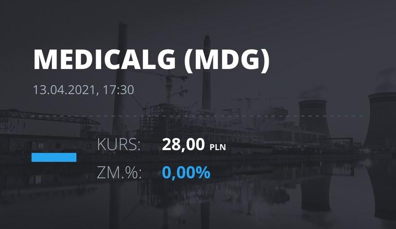Notowania akcji spółki Medicalgorithmics z 13 kwietnia 2021 roku
