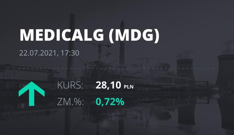 Notowania akcji spółki Medicalgorithmics z 22 lipca 2021 roku