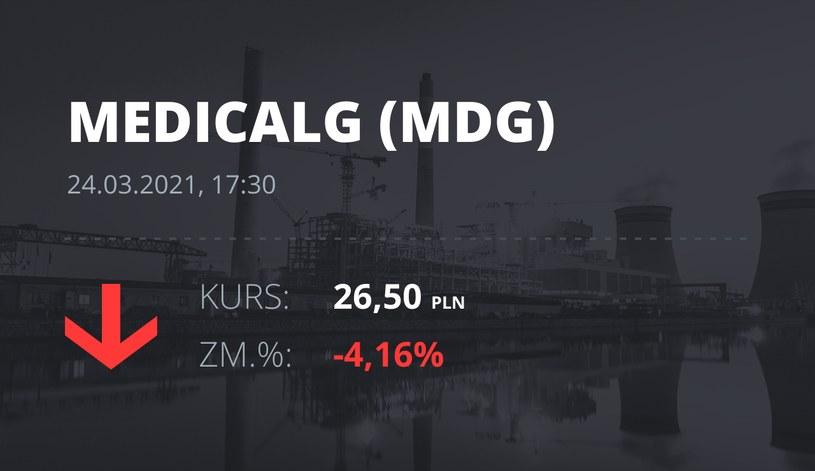Notowania akcji spółki Medicalgorithmics z 24 marca 2021 roku