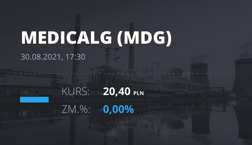 Notowania akcji spółki Medicalgorithmics z 30 sierpnia 2021 roku