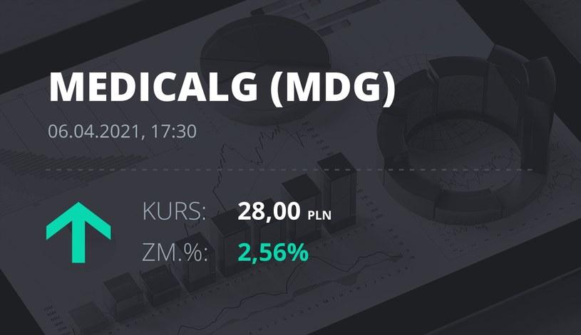 Notowania akcji spółki Medicalgorithmics z 6 kwietnia 2021 roku