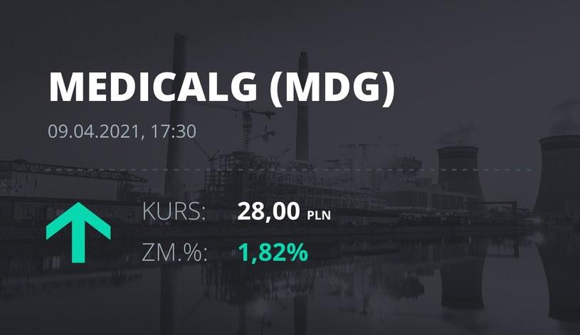 Notowania akcji spółki Medicalgorithmics z 9 kwietnia 2021 roku