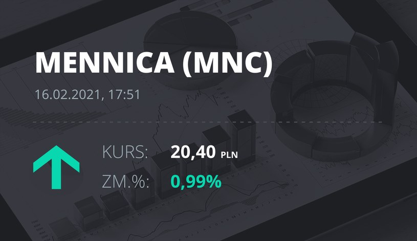 Notowania akcji spółki Mennica Polska z 16 lutego 2021 roku
