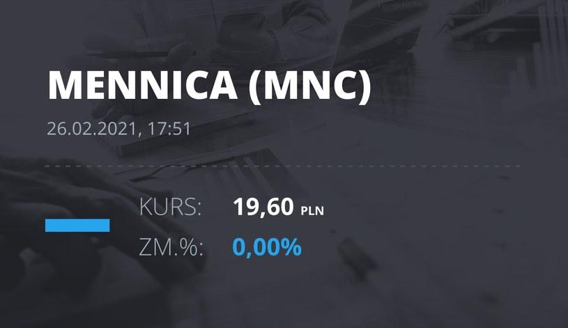 Notowania akcji spółki Mennica Polska z 26 lutego 2021 roku