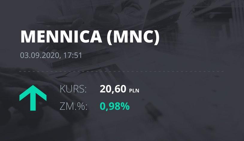 Notowania akcji spółki Mennica Polska z 3 września 2020 roku