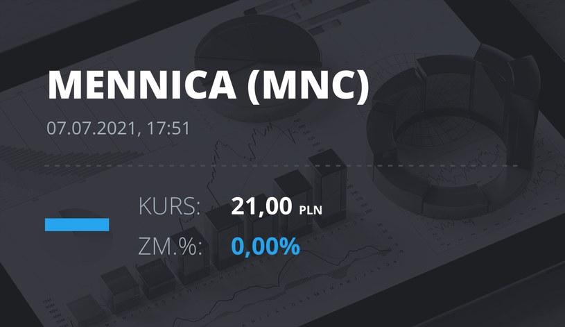 Notowania akcji spółki Mennica Polska z 7 lipca 2021 roku