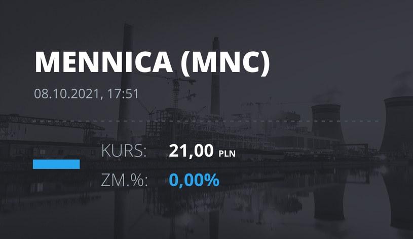 Notowania akcji spółki Mennica Polska z 8 października 2021 roku