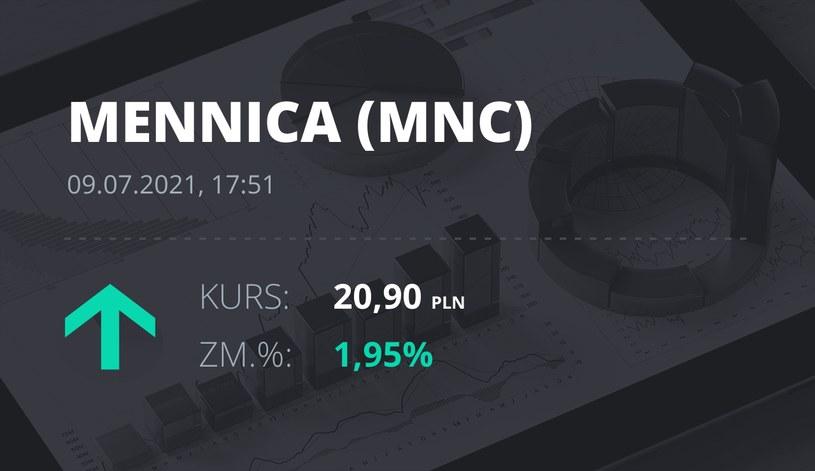 Notowania akcji spółki Mennica Polska z 9 lipca 2021 roku