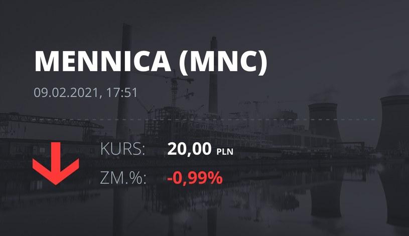 Notowania akcji spółki Mennica Polska z 9 lutego 2021 roku