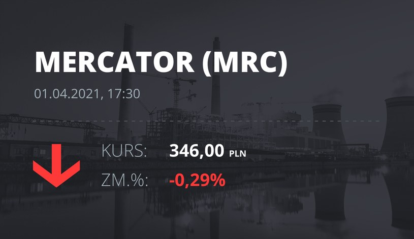 Notowania akcji spółki Mercator Medical S.A. z 1 kwietnia 2021 roku