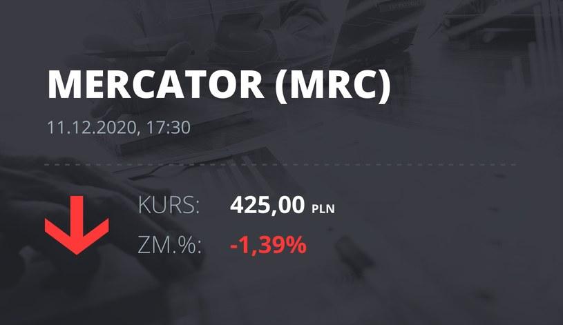 Notowania akcji spółki Mercator Medical S.A. z 11 grudnia 2020 roku