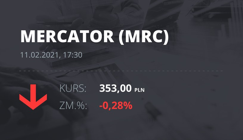 Notowania akcji spółki Mercator Medical S.A. z 11 lutego 2021 roku