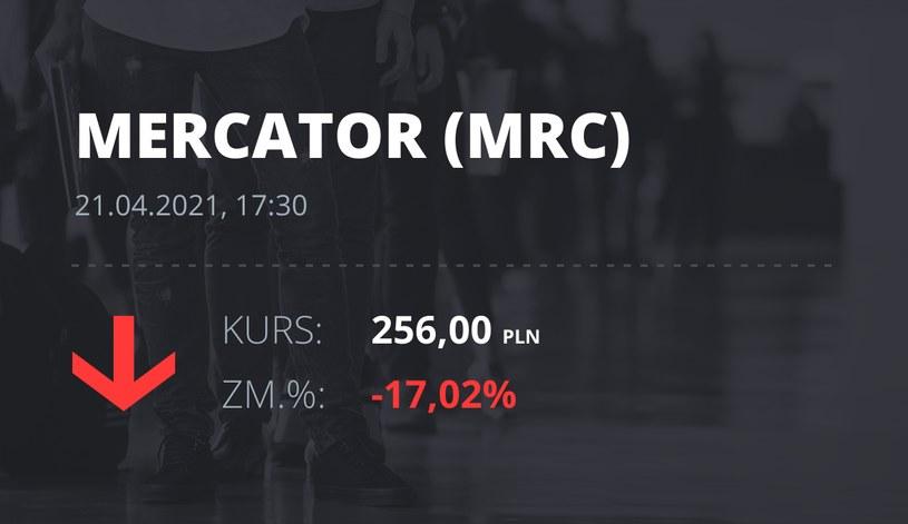 Notowania akcji spółki Mercator Medical S.A. z 21 kwietnia 2021 roku