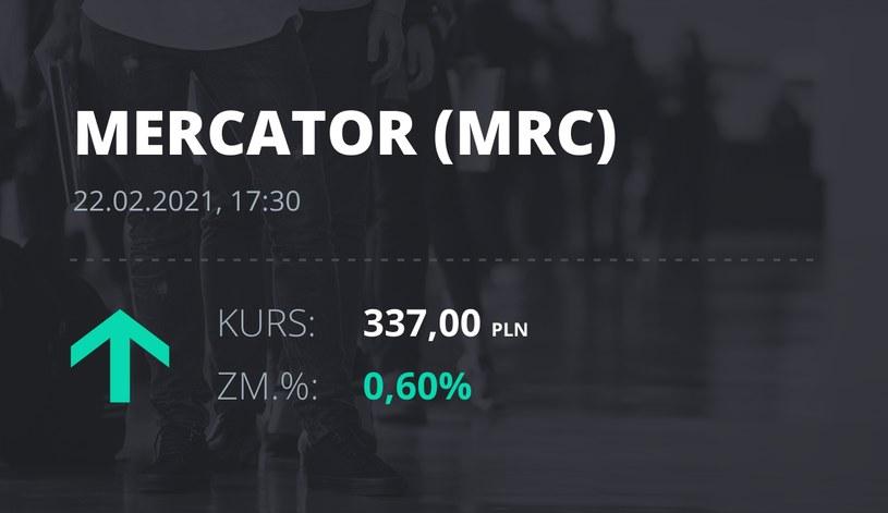 Notowania akcji spółki Mercator Medical S.A. z 22 lutego 2021 roku