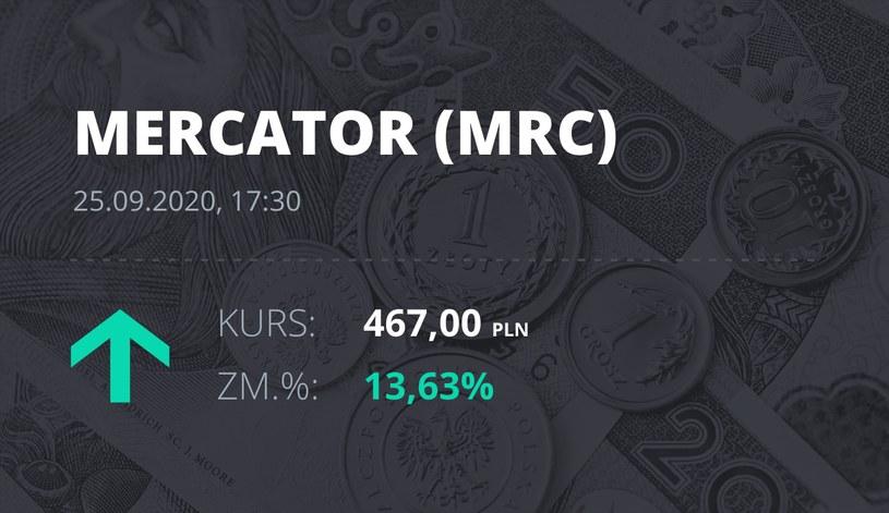 Notowania akcji spółki Mercator Medical S.A. z 25 września 2020 roku