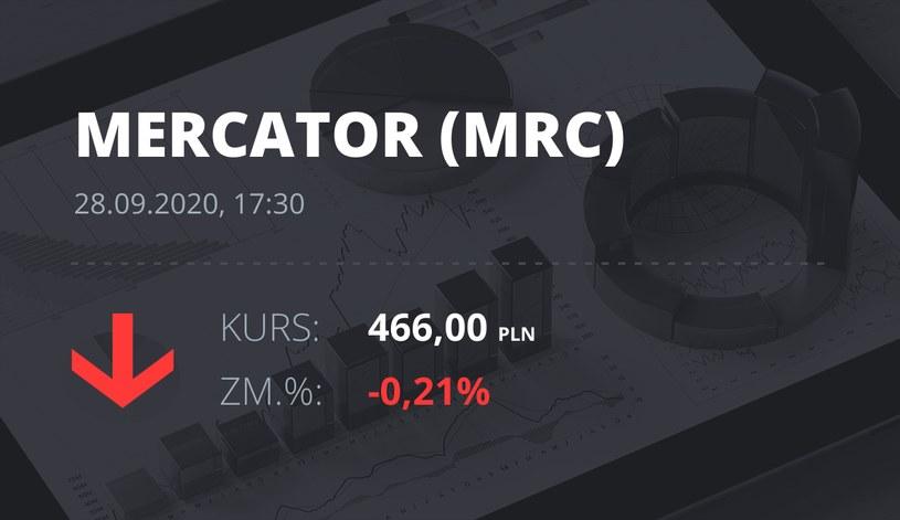 Notowania akcji spółki Mercator Medical S.A. z 28 września 2020 roku