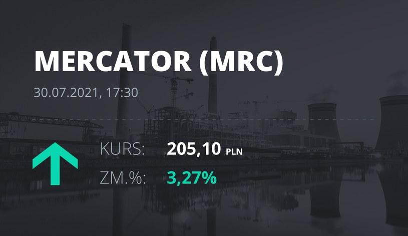 Notowania akcji spółki Mercator Medical S.A. z 30 lipca 2021 roku