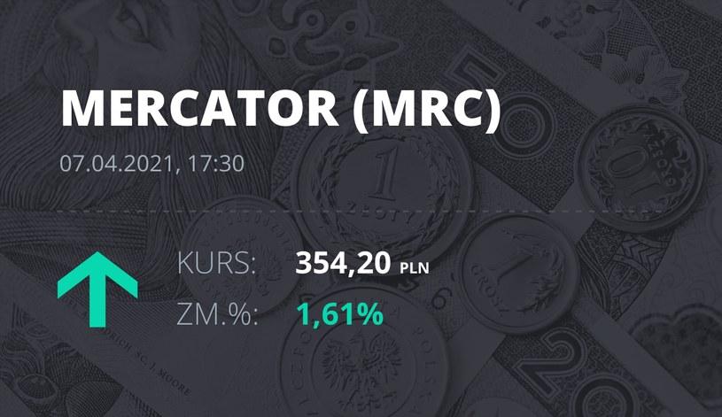 Notowania akcji spółki Mercator Medical S.A. z 7 kwietnia 2021 roku