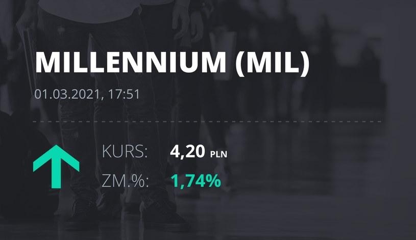 Notowania akcji spółki Millennium Bank z 1 marca 2021 roku