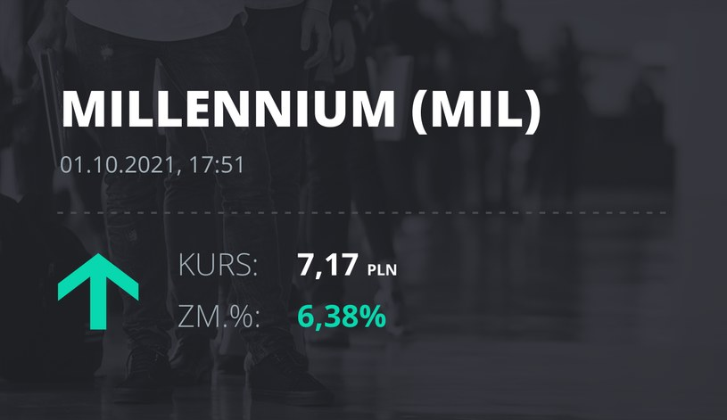 Notowania akcji spółki Millennium Bank z 1 października 2021 roku