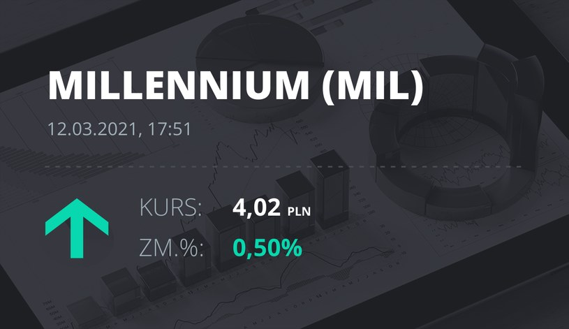 Notowania akcji spółki Millennium Bank z 12 marca 2021 roku
