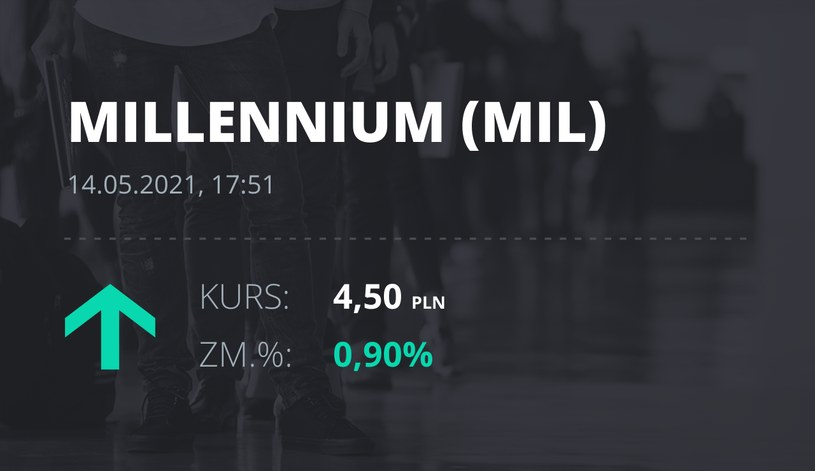 Notowania akcji spółki Millennium Bank z 14 maja 2021 roku