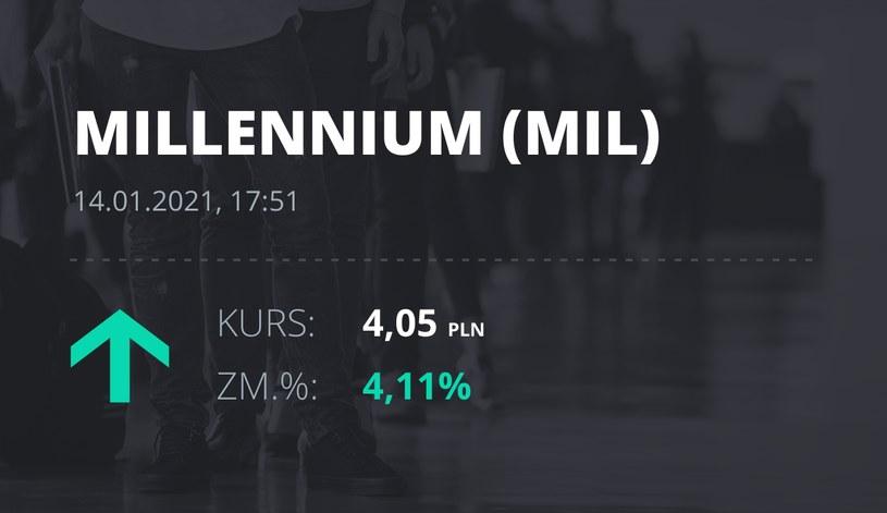 Notowania akcji spółki Millennium Bank z 14 stycznia 2021 roku