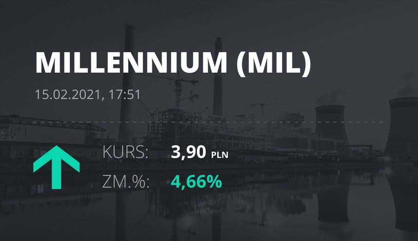 Notowania akcji spółki Millennium Bank z 15 lutego 2021 roku