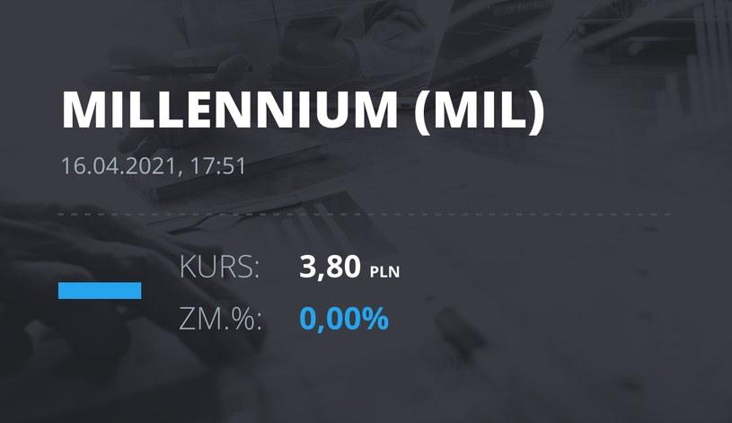 Notowania akcji spółki Millennium Bank z 16 kwietnia 2021 roku