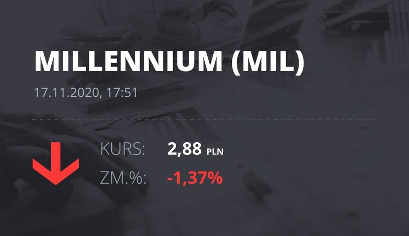Notowania akcji spółki Millennium Bank z 17 listopada 2020 roku