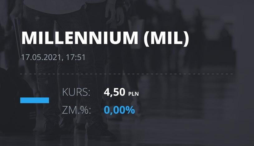 Notowania akcji spółki Millennium Bank z 17 maja 2021 roku