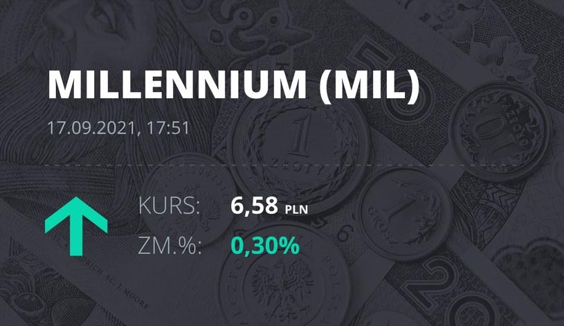 Notowania akcji spółki Millennium Bank z 17 września 2021 roku