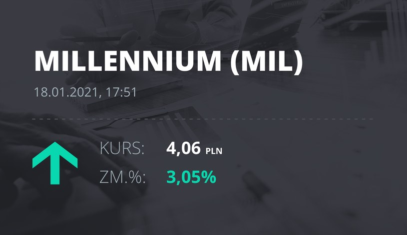 Notowania akcji spółki Millennium Bank z 18 stycznia 2021 roku