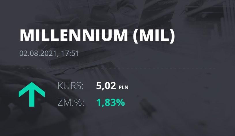 Notowania akcji spółki Millennium Bank z 2 sierpnia 2021 roku