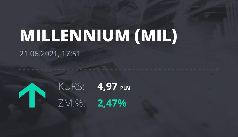 Notowania akcji spółki Millennium Bank z 21 czerwca 2021 roku